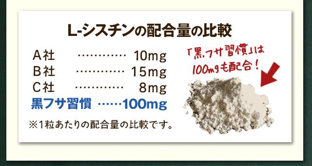 黒フサ習慣には1粒あたり100mgも配合!化学合成品のシスチンではなく、天然型のLシスチンかどうかが大切です。