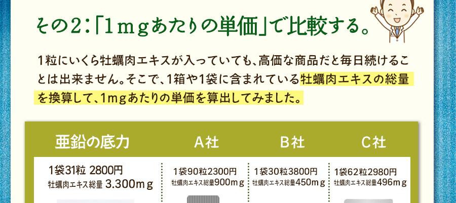 その2:「1mgあたりの単価」で比較する。牡蠣肉エキスの総量を換算して1mgあたりの単価を算出してみました。