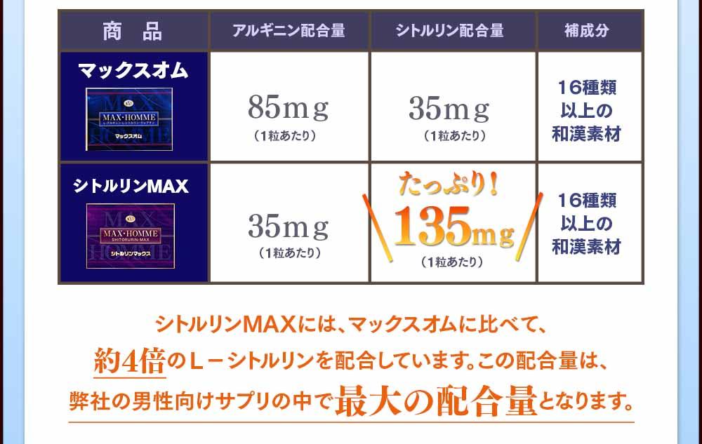 シトルリンMAXはマックスオム比べて約4倍のL-シトルリンを配合しています。弊社男性